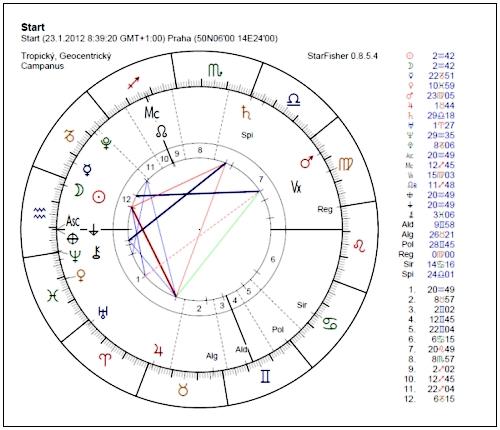 horoskop na leden 2012