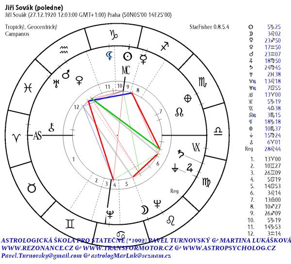 Jiří Sovák nativní horoskop
